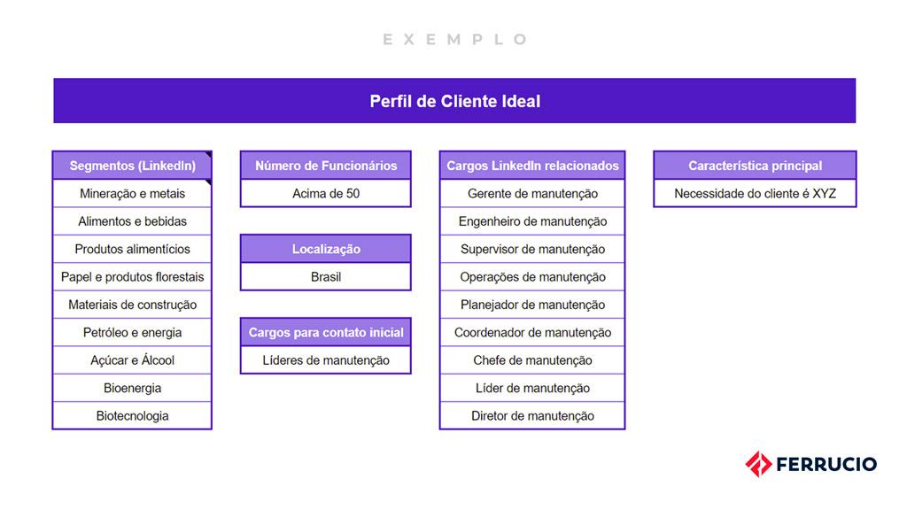 Prospecção de Novos Clientes: Exemplo de Perfil de Cliente Ideal - ICP