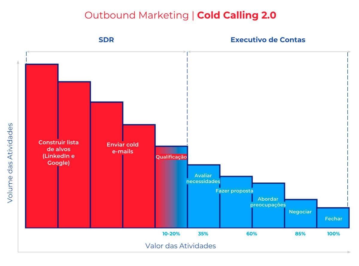 Outbound Marketing - Cold Calling 2.0