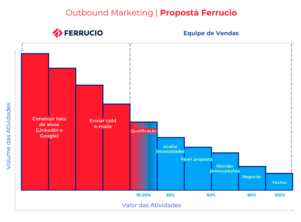 Outbound Marketing - Proposta Ferrucio