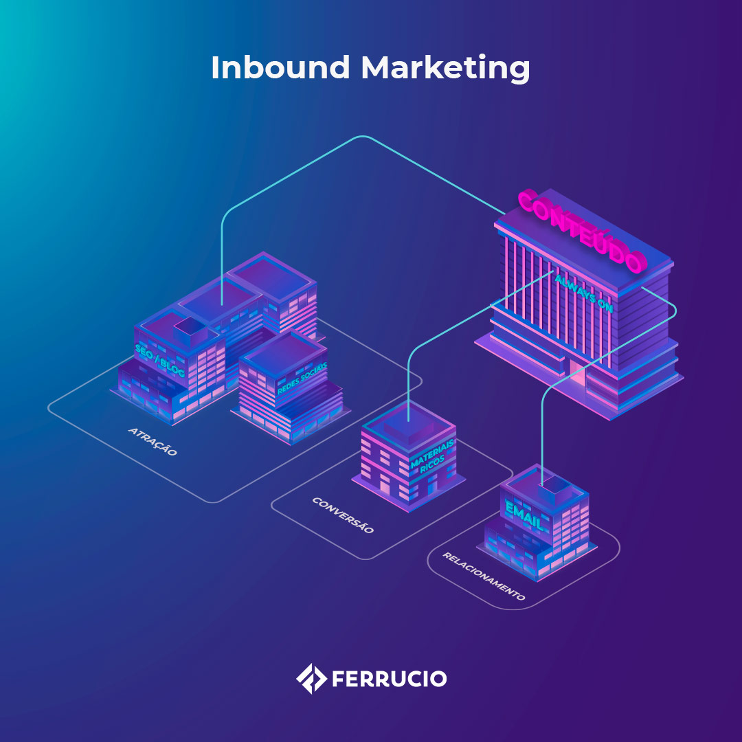 Inbound Marketing: Conteúdo Relevante Always On