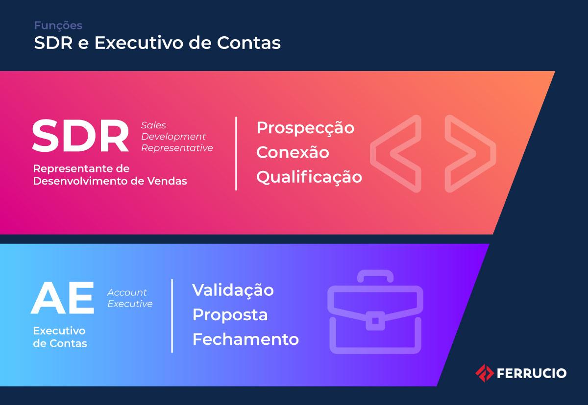 Outbound Marketing - Funções de um SDR e de um Executivo de Contas