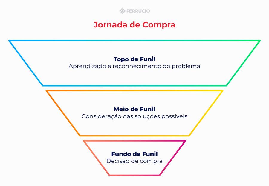 Jornada de Compra: O que é, benefícios e como desenvolver uma